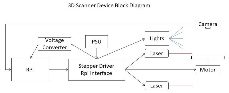 RPi based 3D Scanner - LVL1