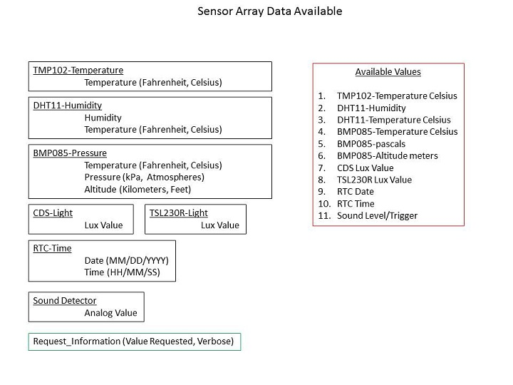 Father Sensor Array Data Available.jpg