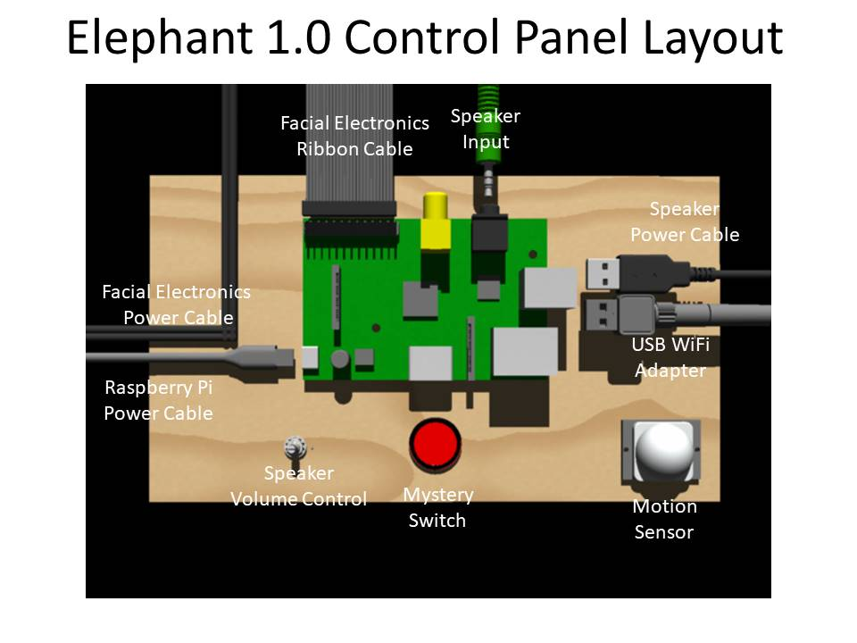 GP LVL1 ELEPHANT 1 0 PANEL LAYOUT.JPG