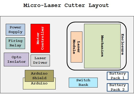 MLC-Design Layout.jpg