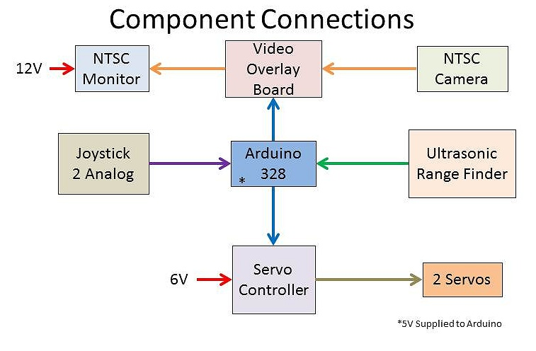 FAI Component Connections.jpg
