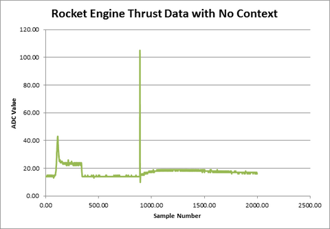 Meaningless thrust data.png