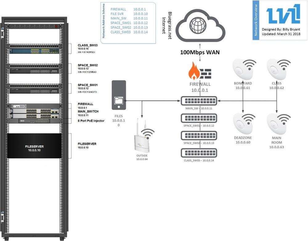 Network - LVL1